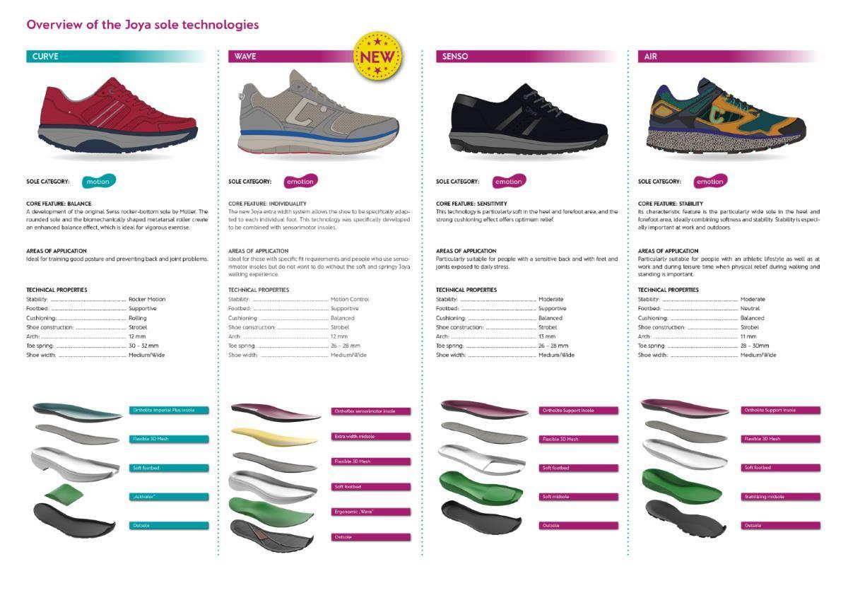 Joya_Shoes_Overview_Sole_technologies_large_image